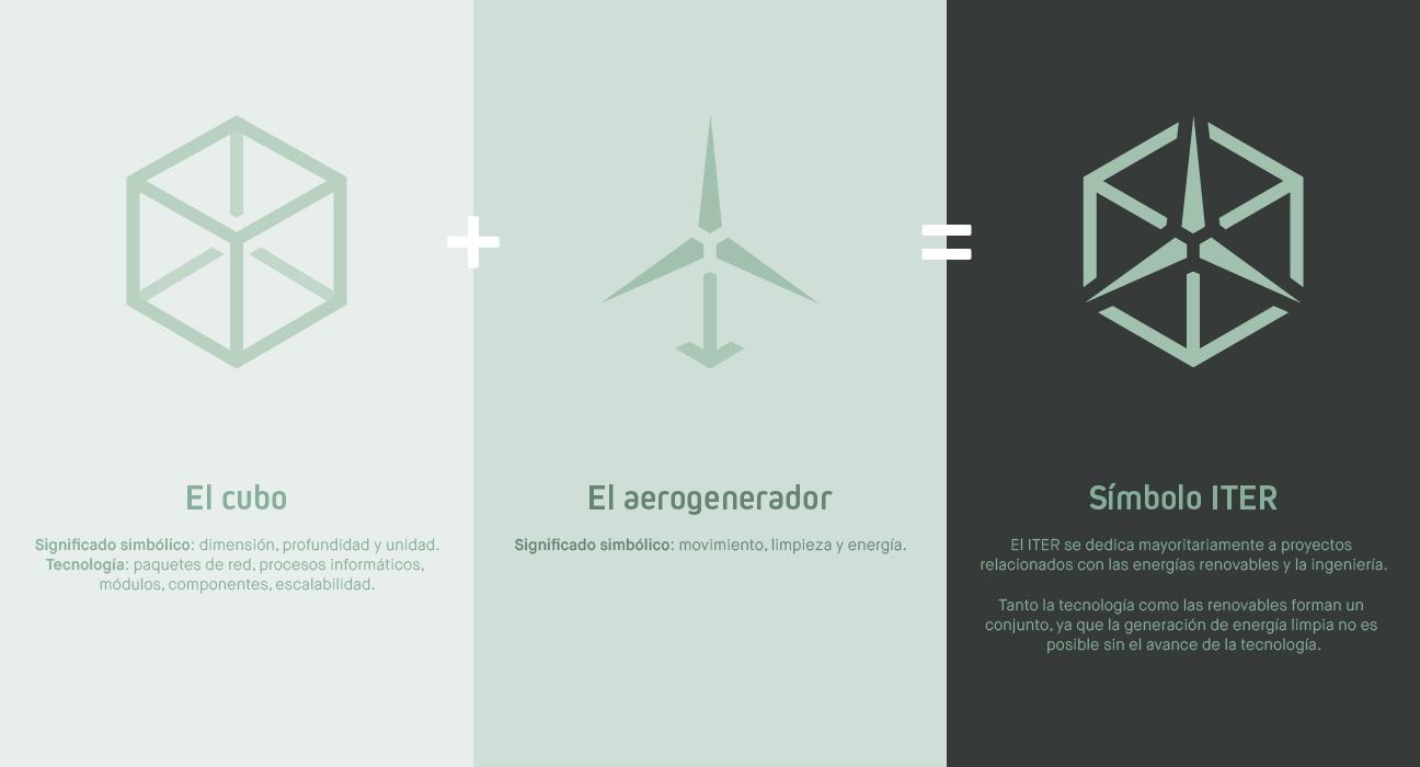 Explicación de cómo se constuyó la identidad visual del ITER